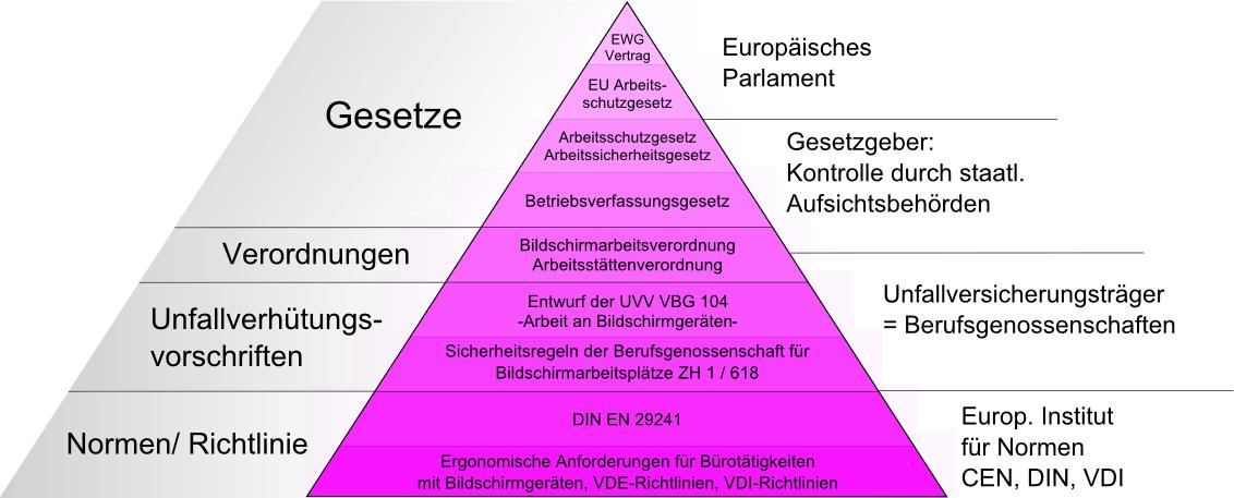Blendschutz Gesetze | Europäischer Fachverband für Blendschutz am ...
